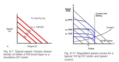 DC Motor Speed/Torque Curves (from the Bodine Handbook p8-8)