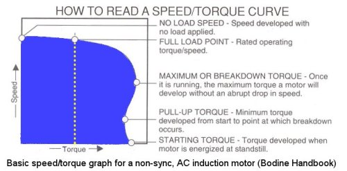 AC Motor Speed/Torque Curve (from the Bodine Handbook p7-25)
