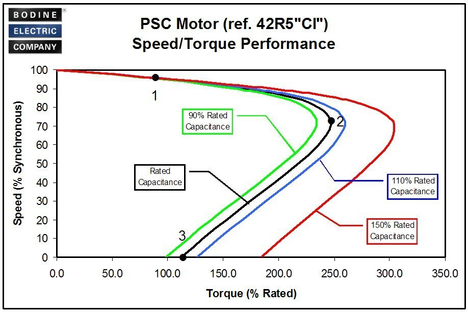 Hotrodding Ac Capacitor Motors And Gearmotors At Your