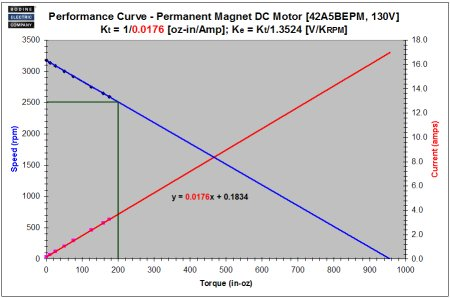 What does ir compensation mean and what is it used for for Surplus permanent magnet dc motors