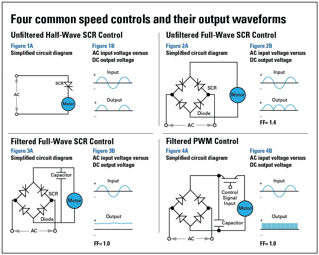 Selecting Dc Motor Speed Controls For Pmdc Gearmotors