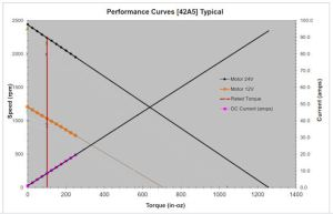 PMDC Speed-Torque Graph Low-Voltage 12/24VDC