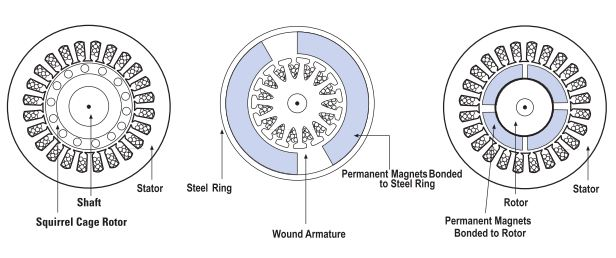 permanent magnet motor wiring diagram with Brushless Dc Gearmotors on Moto Ac together with Pedal Power Build Your Own together with Motors moreover T4812 Projet Alternateur Discoide further 6 Wire Motor Wiring Diagram.
