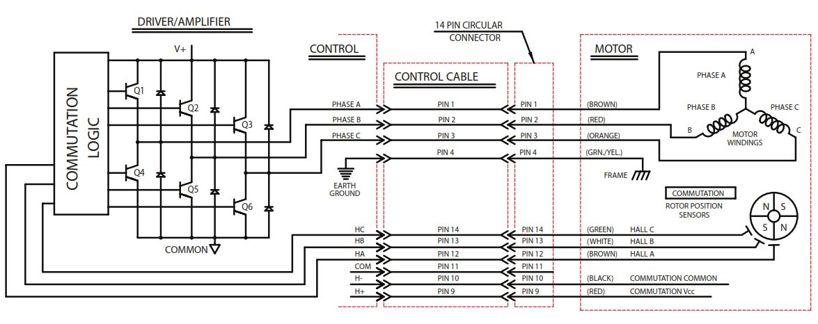 bodine bldc technology_hb_3 14_comm schemes1 introduction to brushless dc (ec) motor and gearmotor technology dc motor wiring schematic at mifinder.co