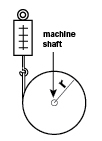 "Figure A: Simple ""string and pulley"" method of torque measure- ment (Torque = Force reading on spring scale mulitplied by radius of the pulley)."