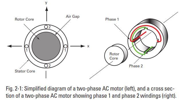 bodine electric gearmotor blog