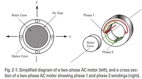AC Rotor Core
