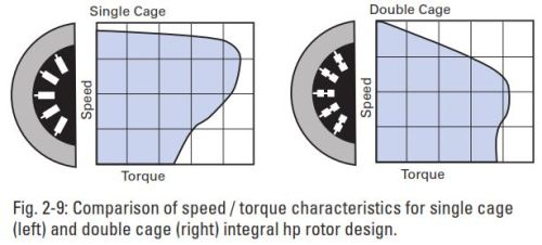 Comparison of speed and torque AC motors