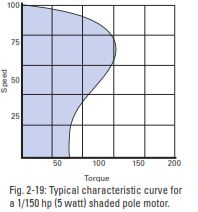 Curve for Shaded Pole Motor