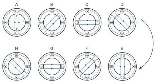 Fig. 2-6: Progression of the magnetic field in a two-phase stator at eight different instants.