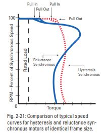 Speed curves for hysteresis