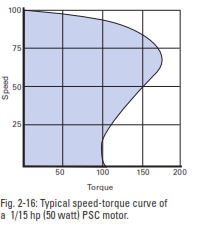 Speed- Torque Curve PSC Motor