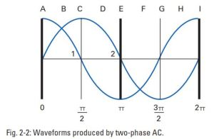 Waveforms AC Motor