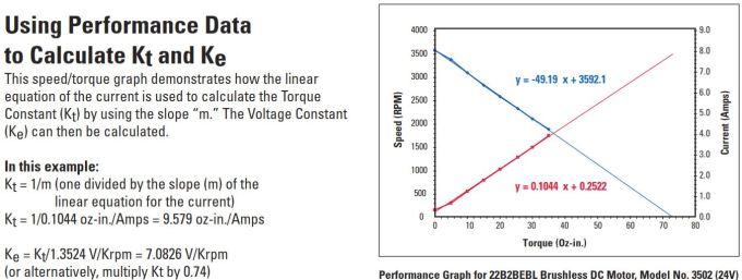Calculate torque constant dc motor for Dc motor horsepower calculator