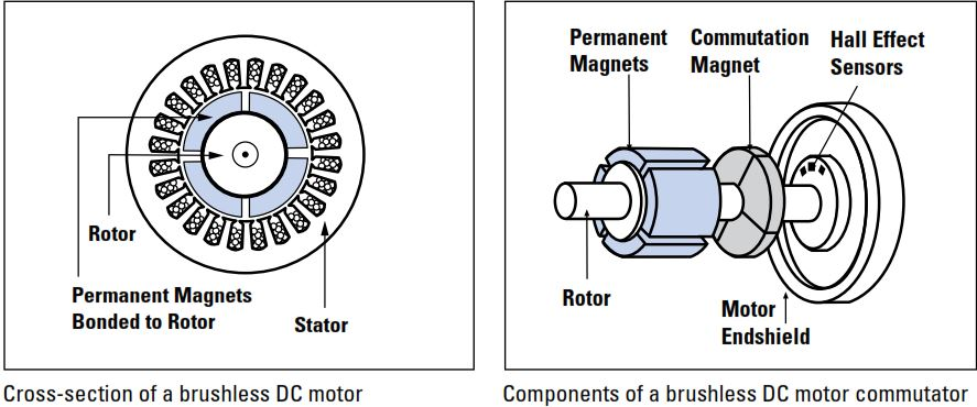 bodine gearmotor bldc blog 31 brushless dc gearmotor overview features and benefits bodine DC Motor Wiring Schematic at mifinder.co