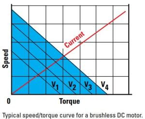 Bodine-Gearmotor-BLDC-Blog-4